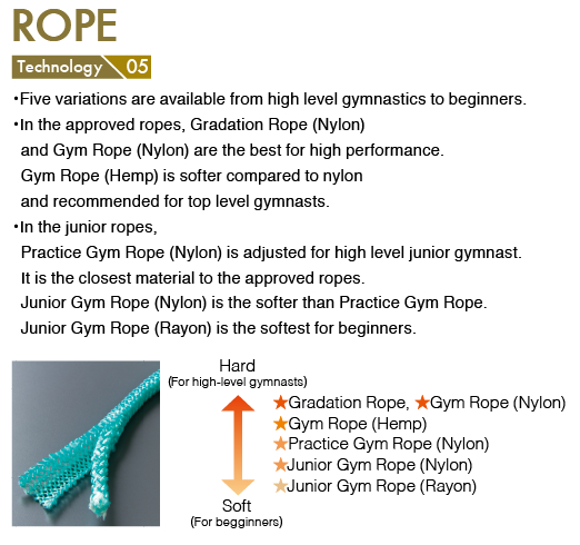 Rope Technology